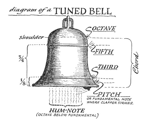 bell_1 17 may 2011 brigham's blog bell parts diagram at mifinder.co